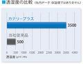 透湿度の比較(社内データ:保証値ではありません)
